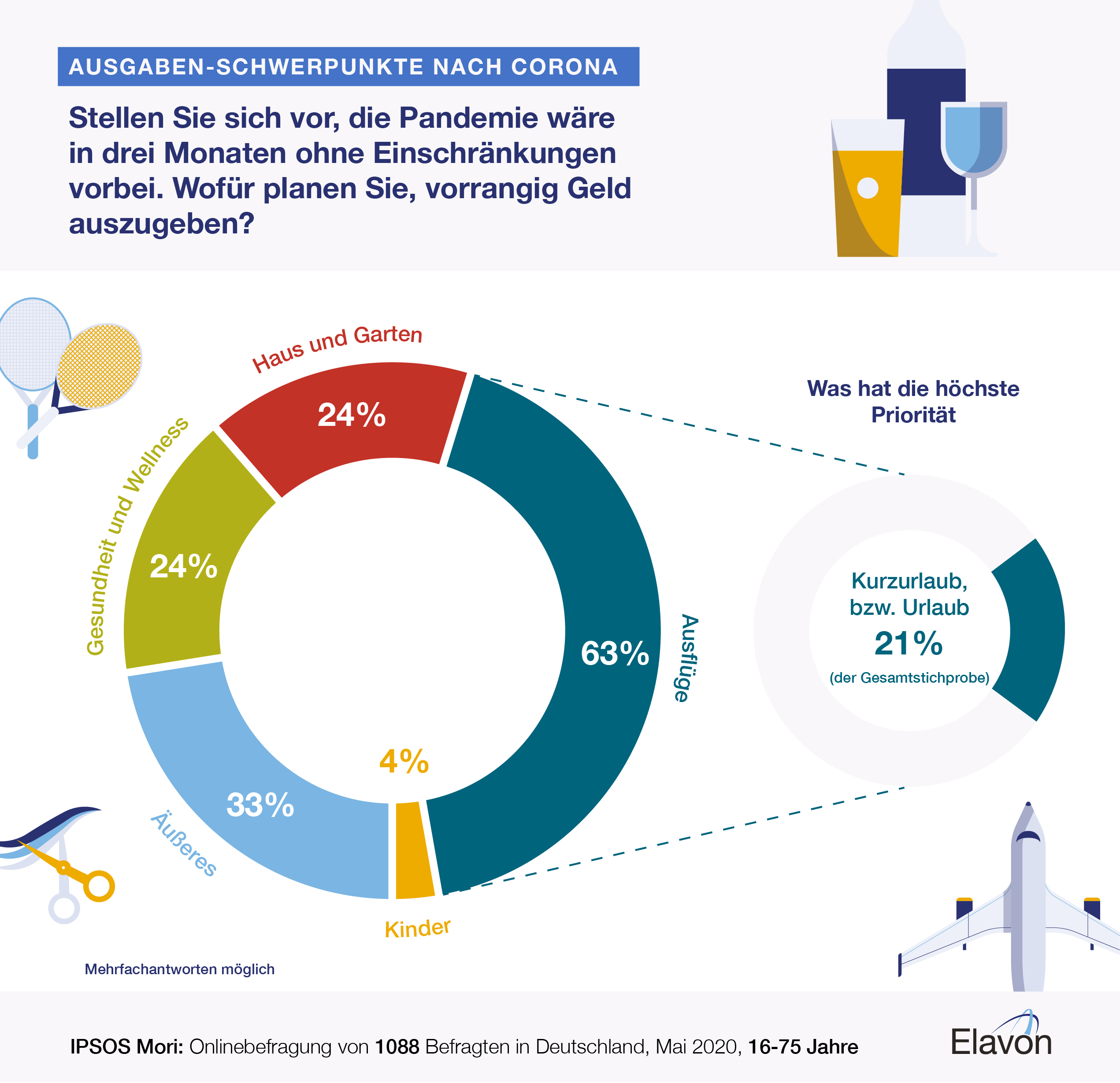 Elavon Ipsos Mori UK priority spends